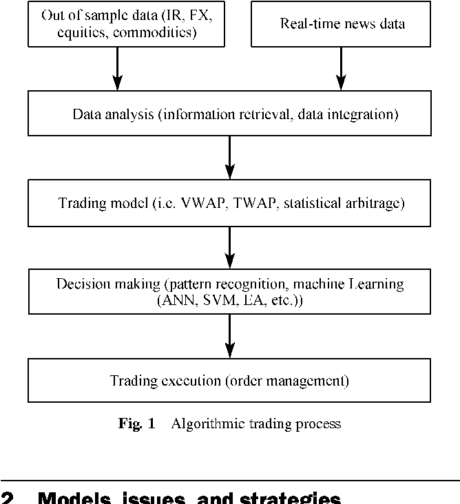 Algorithmic Trading System Design And Applications Semantic Scholar