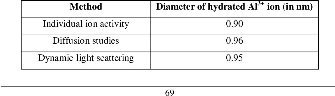 Table 3 1 From Hydrolysis Of Sr Ii Al Iii And Bi Iii Ions In Aqueous Nitric Acid Solutions Semantic Scholar