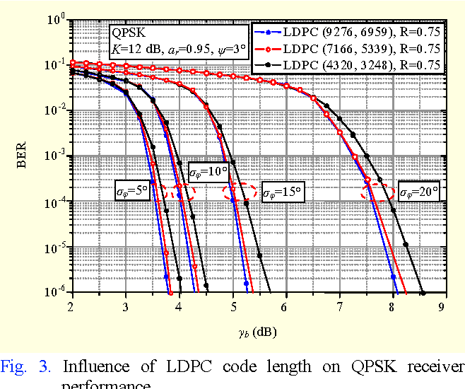 Figure 3 from Effects of LDPC Code on the BER Performance of
