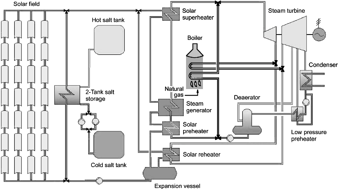 solar power plant flow diagram figure 1 from advances in parabolic trough solar power semantic  parabolic trough solar power