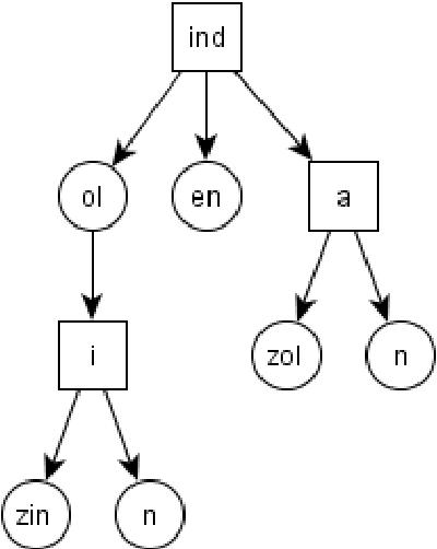 figure 3-8