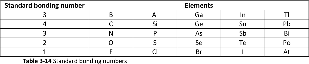 table 3-14