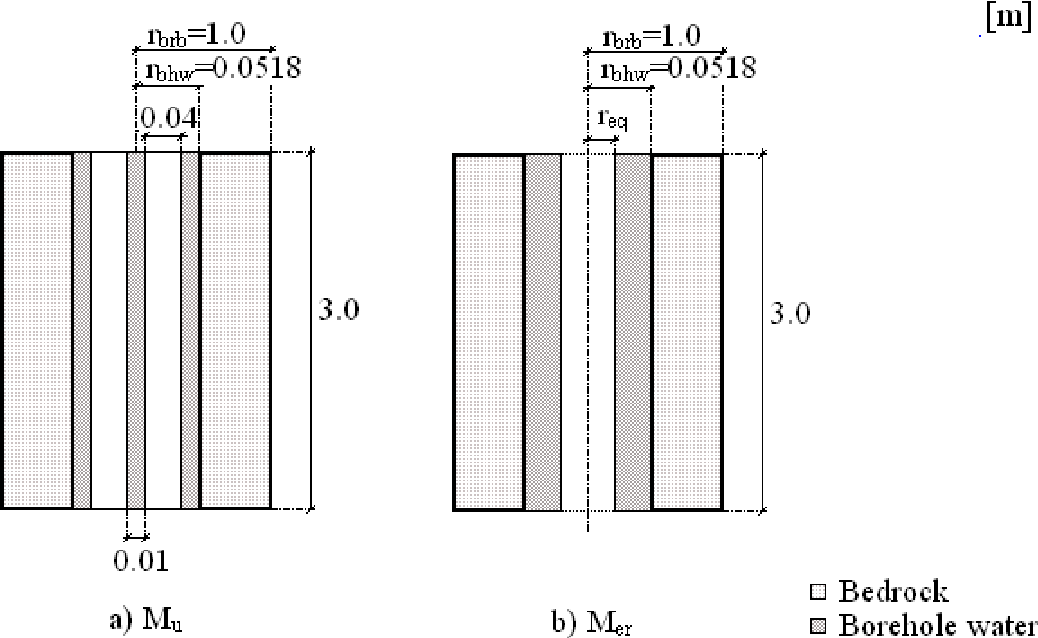 PDF] Simulation of the thermal borehole resistance in groundwater ...