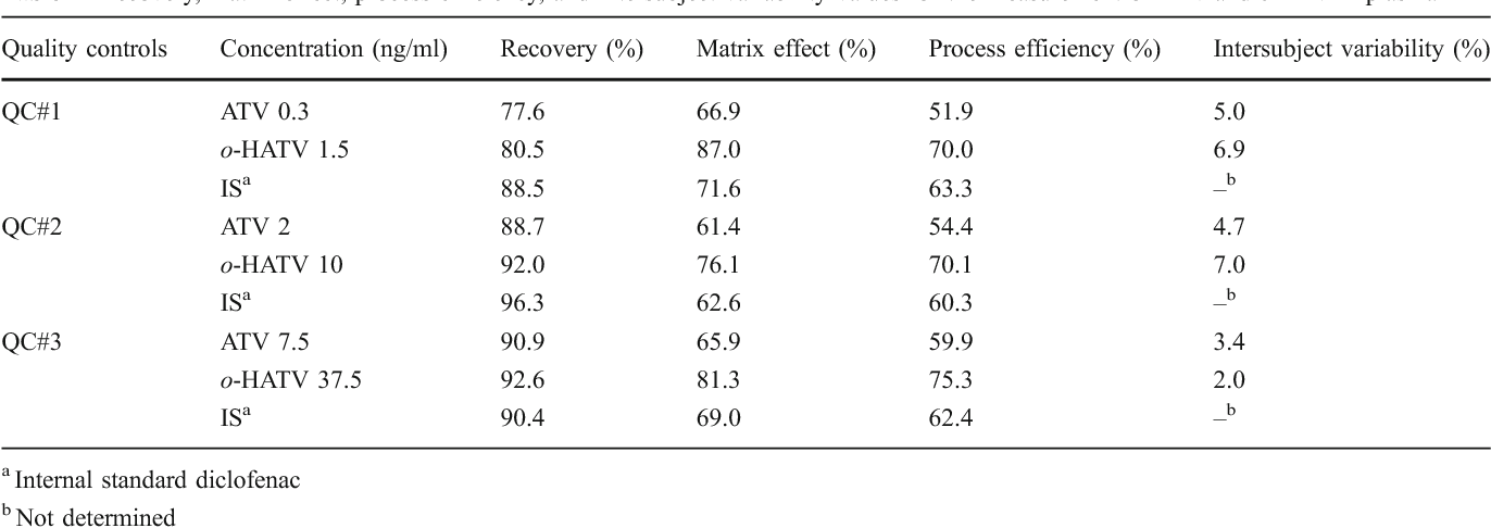 Nada Atv Values >> Table 4 From Determination Of Atorvastatin And Its