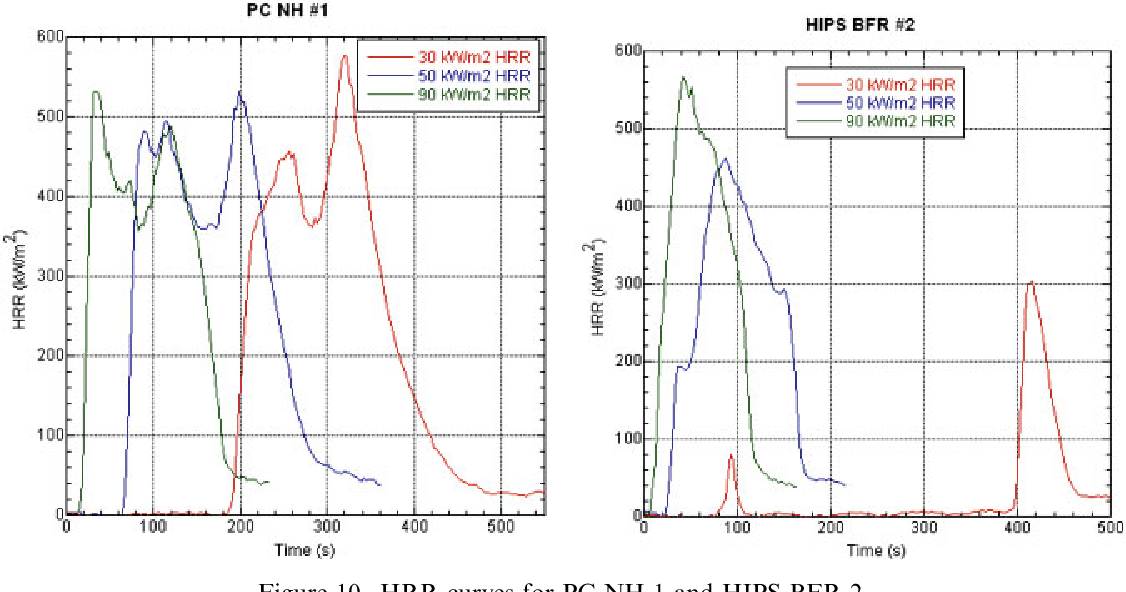 Cone calorimeter analysis of UL‐94 V‐rated plastics