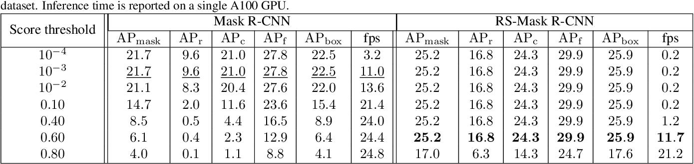 table A.21