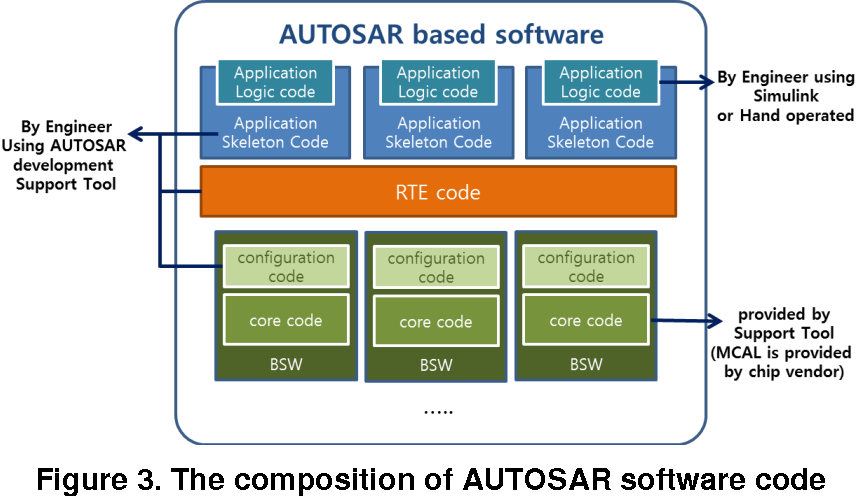 PDF] Development Process for AUTOSAR-based Embedded System