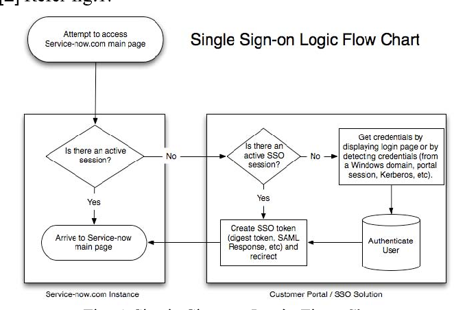 Figure 1 from SSO ( Single Sign On ) Implementation
