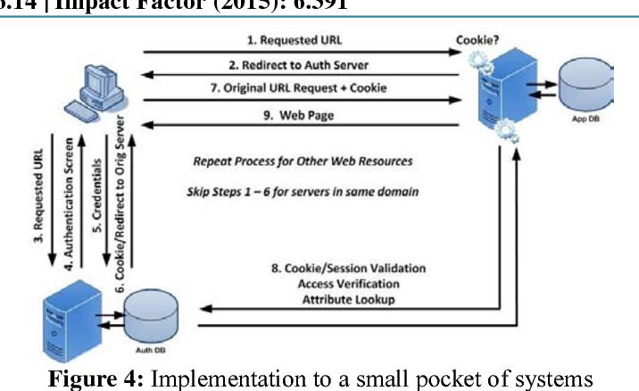 PDF] SSO ( Single Sign On ) Implementation - Semantic Scholar