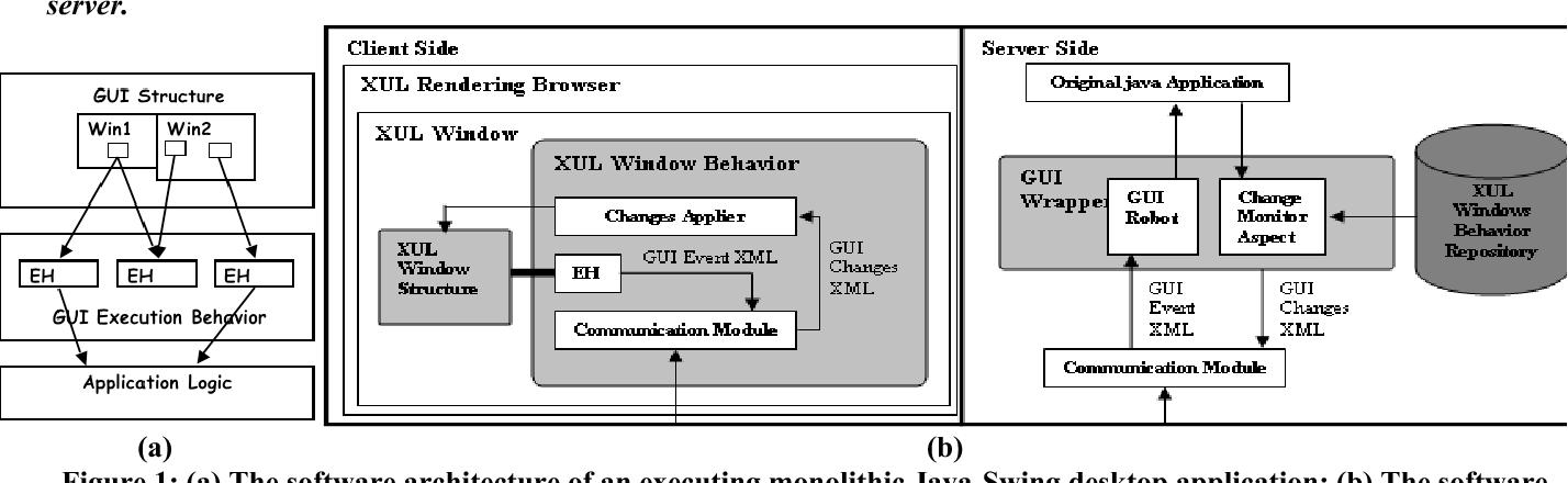 Swing2Script: Migration of Java-Swing Applications to Ajax