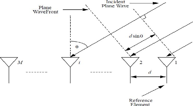 PDF] Performance Evaluation of DOA Estimation using MATLAB