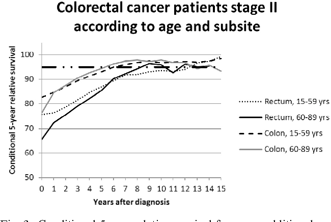 Conditional Survival For Long Term Colorectal Cancer Survivors In The Netherlands Who Do Best Semantic Scholar