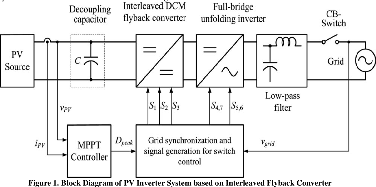 Figure 1 from An Interleaved High-Power Flyback Inverter with Extended  Switched-Inductor Quasi-Z-Source Inverter for Pv Applications   Semantic  ScholarSemantic Scholar