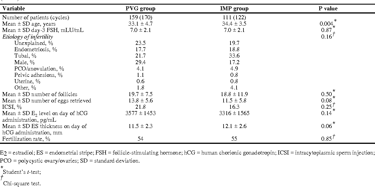 PDF] Luteal phase bleeding after IVF cycles: comparison