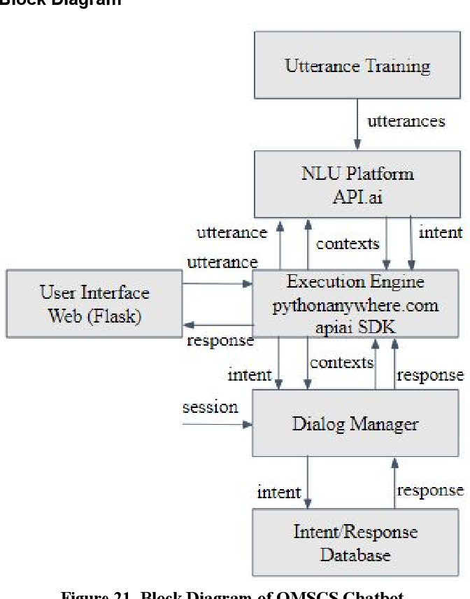 PDF] Evaluation of Modern Tools for an OMSCS Advisor Chatbot