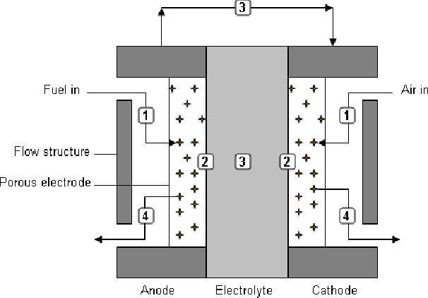 PDF] Optimization of solid oxide fuel cell interconnect