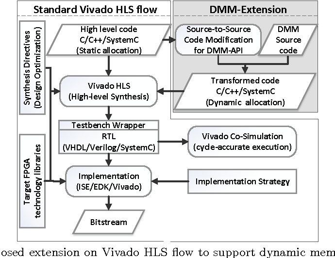 Dynamic Memory Management in Vivado-HLS for Scalable Many