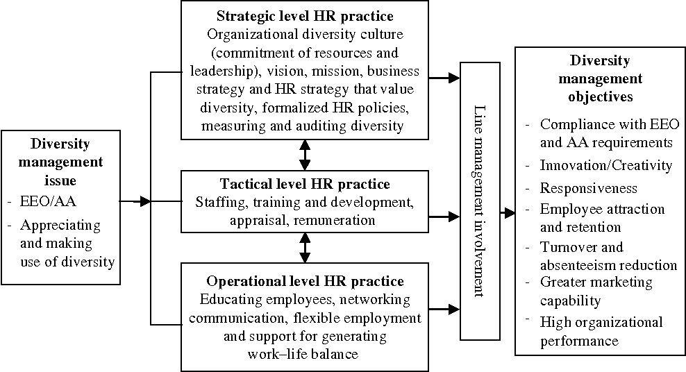 Managing diversity through human resource management: an