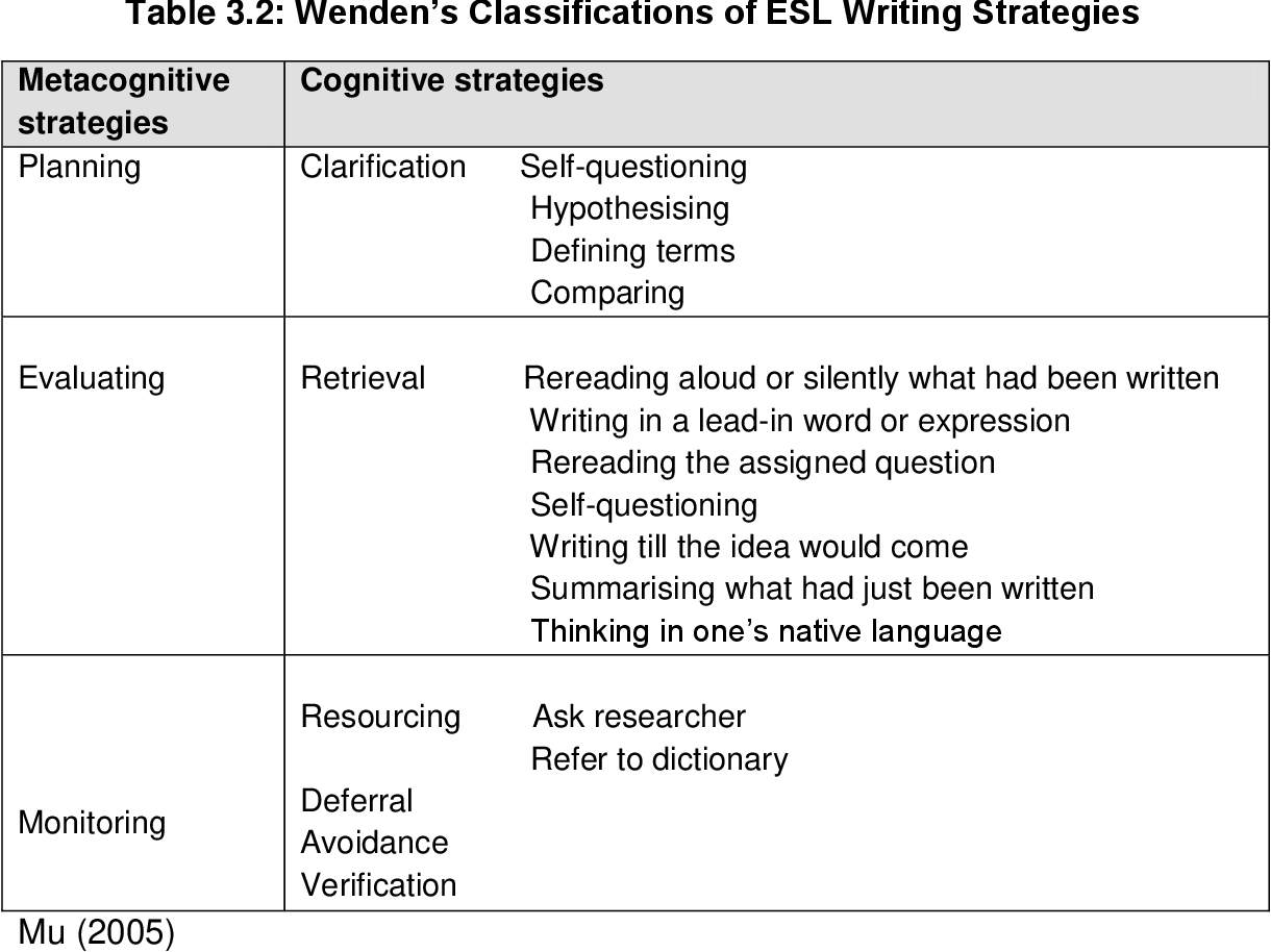 PDF] An investigation into the English academic writing