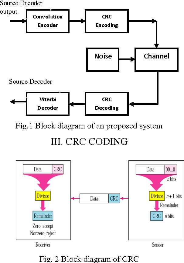 Figure 2 from Implementation of CRC and Viterbi algorithm on FPGA |  Semantic Scholar