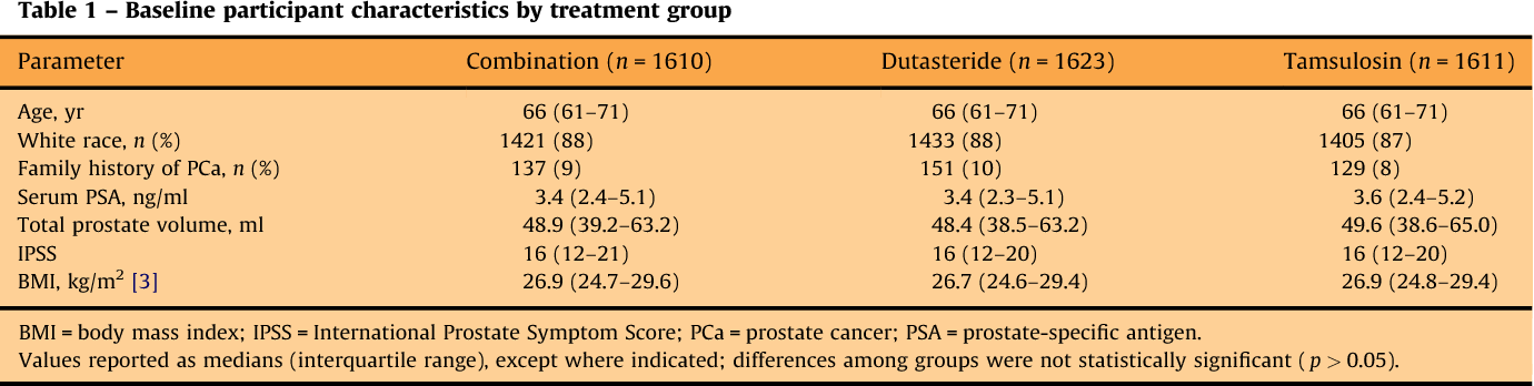 Effect Of Dutasteride On Prostate Biopsy Rates And The Diagnosis Of Prostate Cancer In Men With Lower Urinary Tract Symptoms And Enlarged Prostates In The Combination Of Avodart And Tamsulosin Trial
