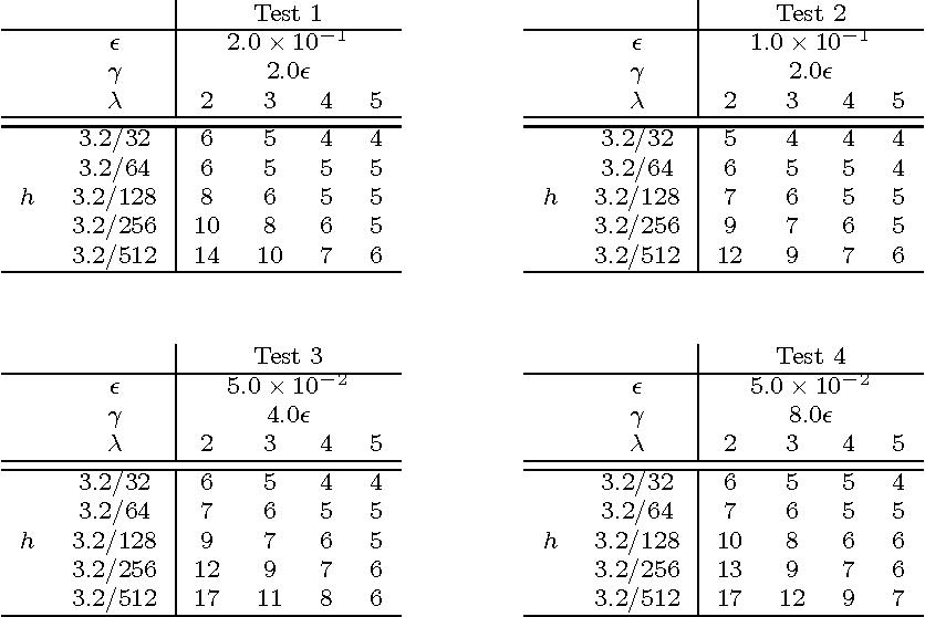 Brinkman index