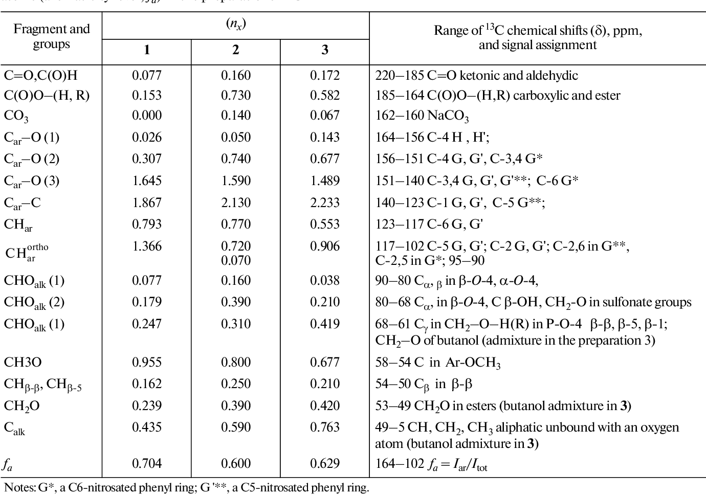 Table 1 From Quantitative 13c Nmr Spectroscopy Chemical Structure