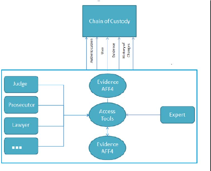 Improving Chain Of Custody In Forensic Investigation Of Electronic Digital Systems Semantic Scholar