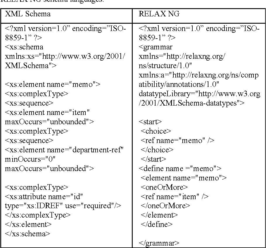 Table 3 from A Review on XML Document Schemas and Methods