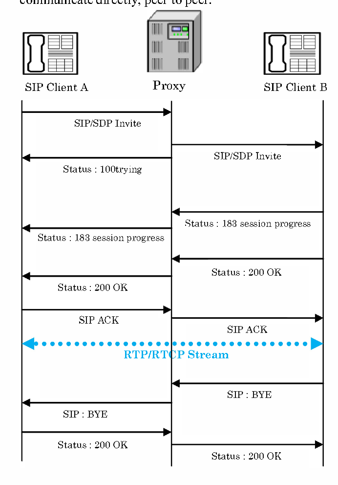 Figure 1 from A new SIP proxy prototype supporting H 323