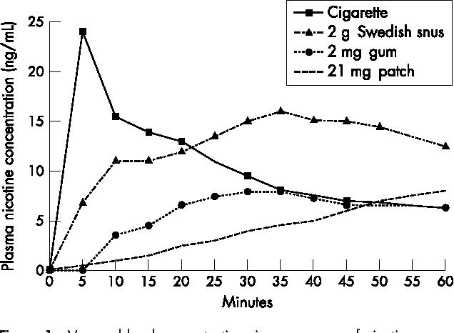 Figure 1 from Effect of smokeless tobacco (snus) on smoking