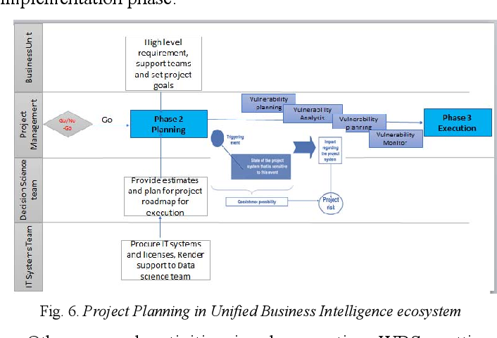 Unified Business Intelligence Ecosystem: A Project