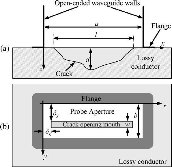 Interaction of an Open-Ended Rectangular Waveguide Probe