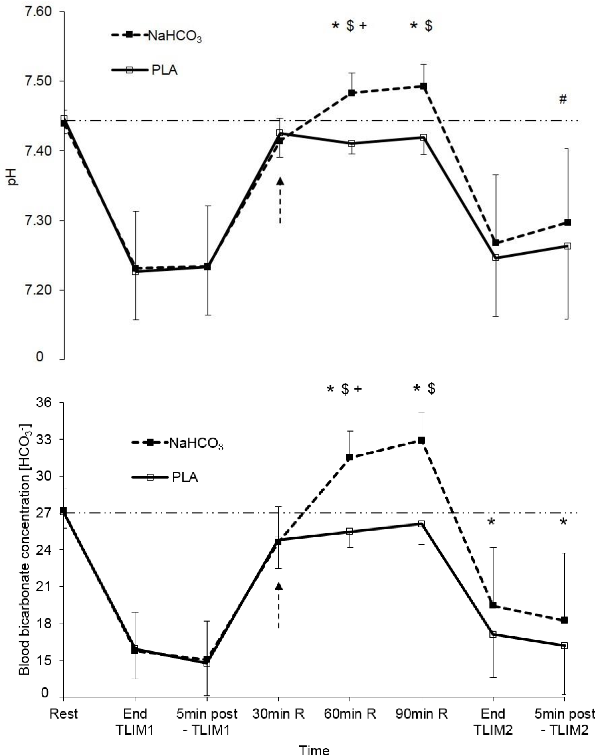 Figure 3 from Ingestion of Sodium Bicarbonate (NaHCO3) Following a  Fatiguing Bout of Exercise Accelerates Postexercise Acid-Base Balance  Recovery and Improves Subsequent High-Intensity Cycling Time to Exhaustion.  | Semantic Scholar