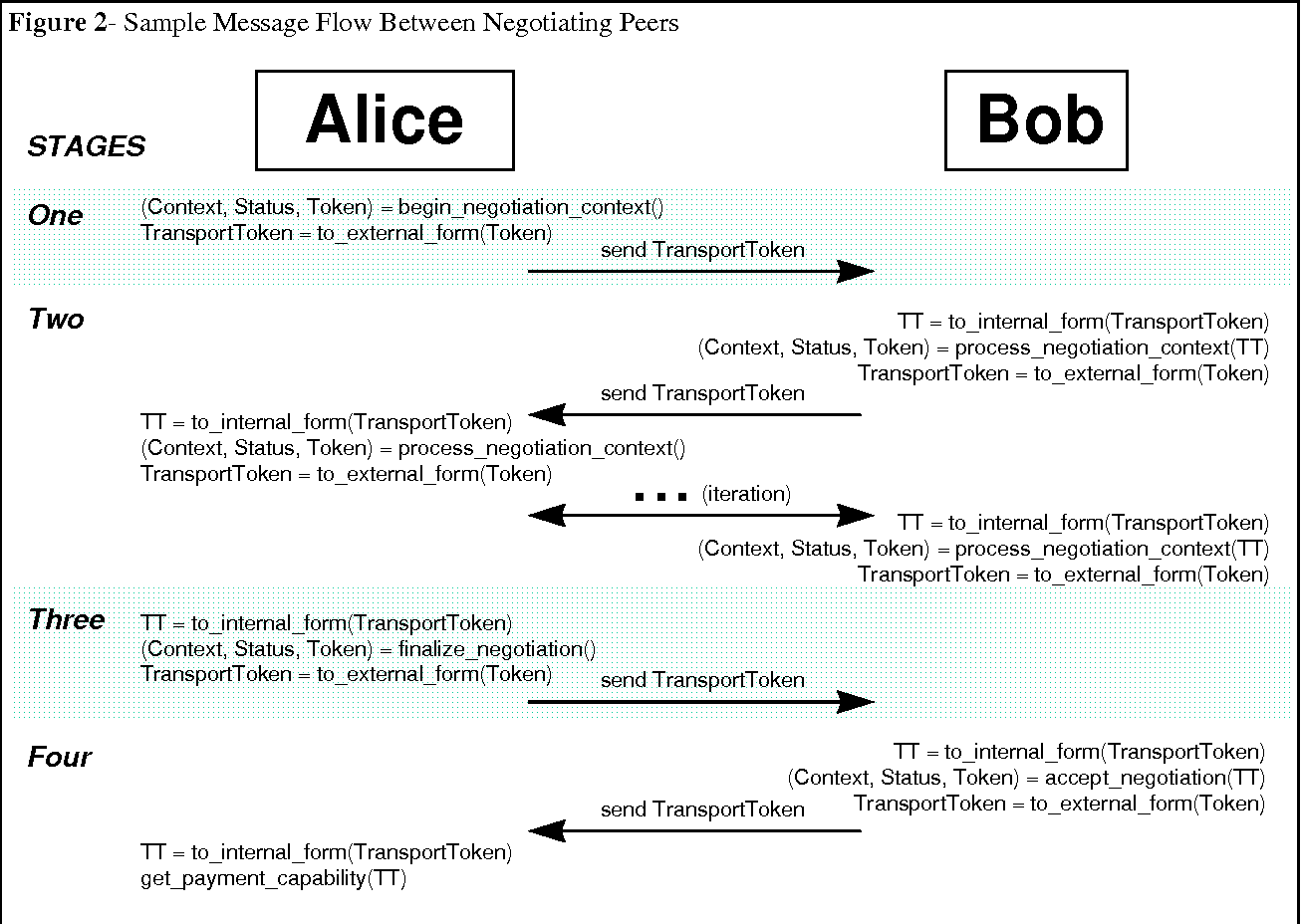PDF] Payment method negotiation service: framework and