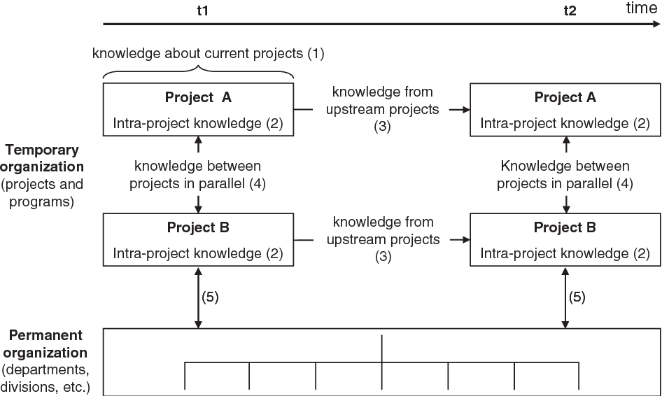 Success factors of knowledge management in temporary