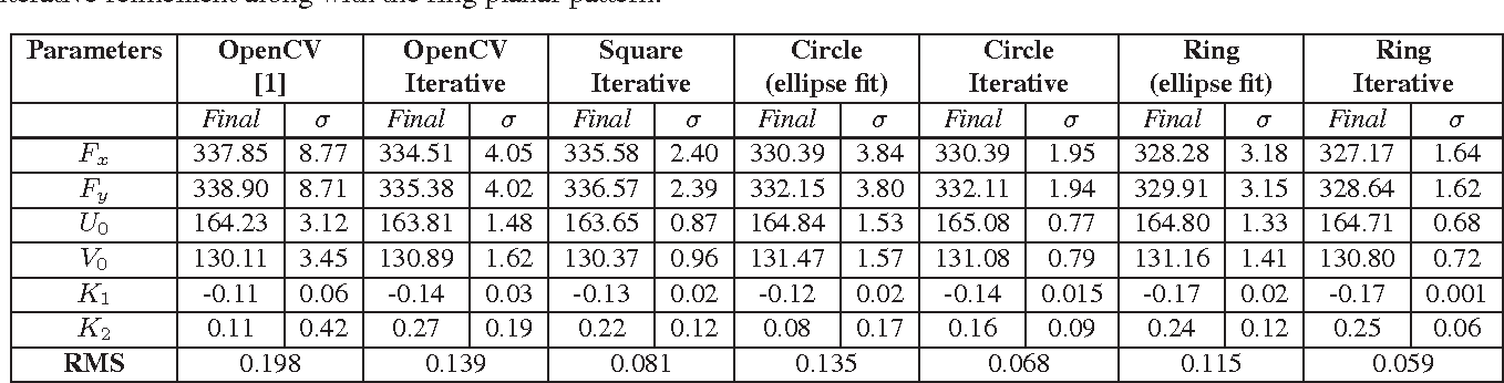 Table 2 from Accurate camera calibration using iterative