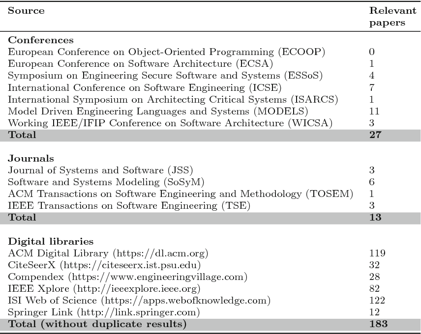 Table 1 From Design Notations For Secure Software A Systematic Literature Review Semantic Scholar