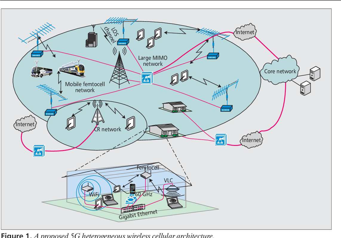 Cellular architecture and key technologies for 5G wireless