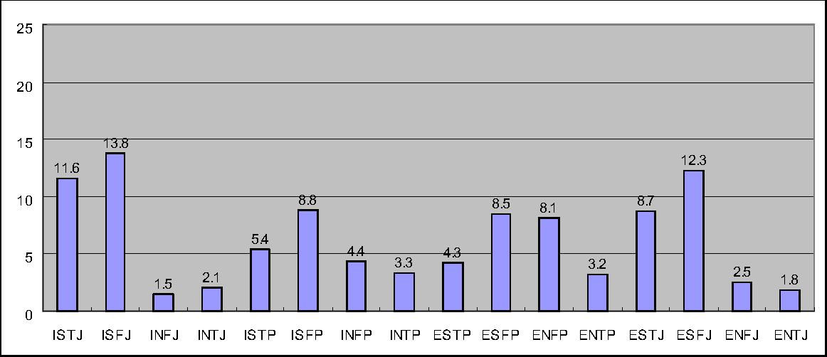 Figure 1 from ISTJ ISFJ INFJ INTJ ISTP ISFP INFP INTP ESTP
