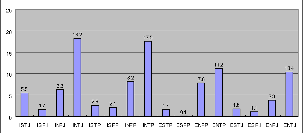 Table 1 from ISTJ ISFJ INFJ INTJ ISTP ISFP INFP INTP ESTP