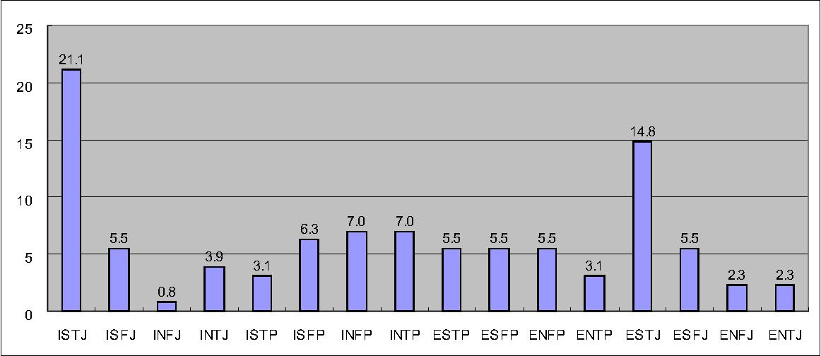 Figure 4 from ISTJ ISFJ INFJ INTJ ISTP ISFP INFP INTP ESTP
