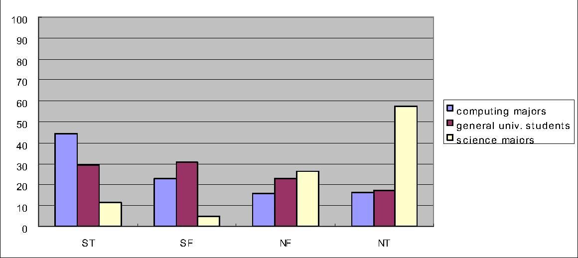 Figure 6 from ISTJ ISFJ INFJ INTJ ISTP ISFP INFP INTP ESTP