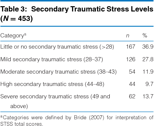 Secondary Traumatic Stress For >> A Mixed Methods Study Of Secondary Traumatic Stress In Labor