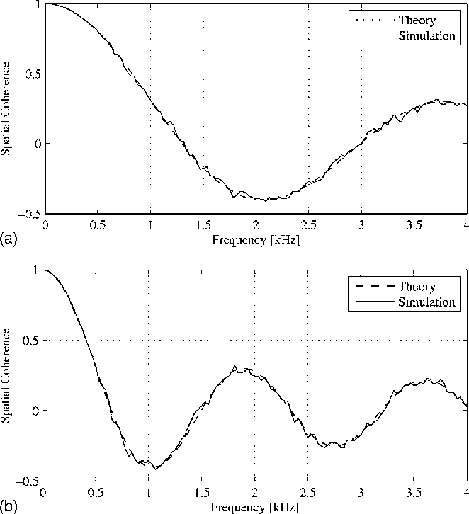 PDF] Generating sensor signals in isotropic noise fields
