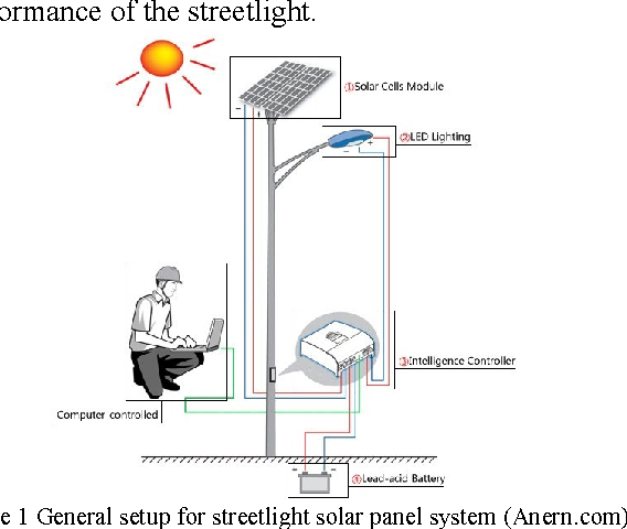 Figure 1 from Solar panel and battery street light
