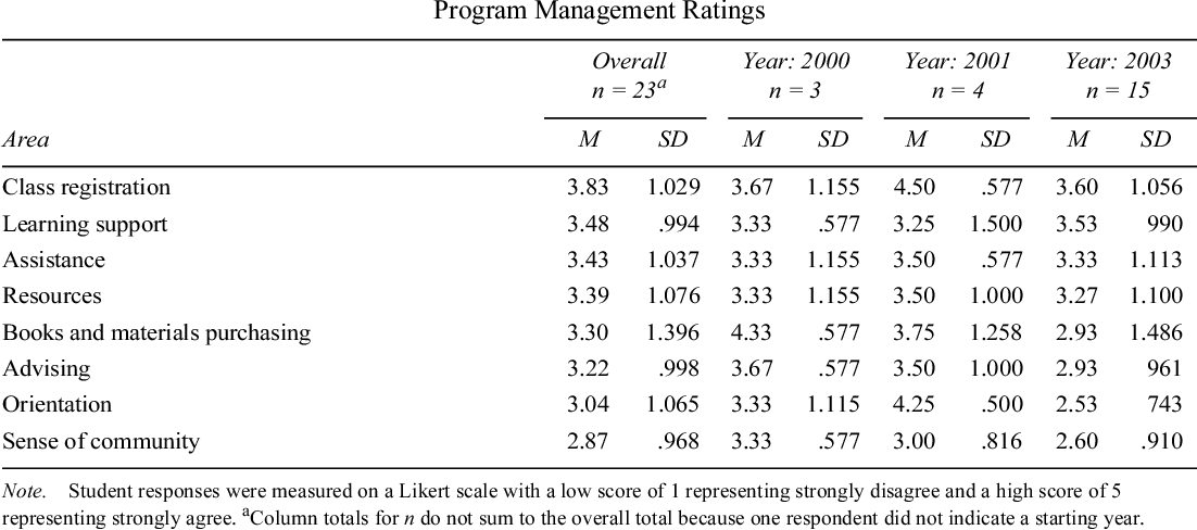 Table 2 From Evaluation Of A Web Based Master S Degree Program Lessons Learned From An Online Instructional Design And Technology Program Semantic Scholar