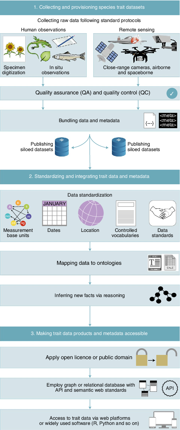 PDF] Towards global data products of Essential Biodiversity ...