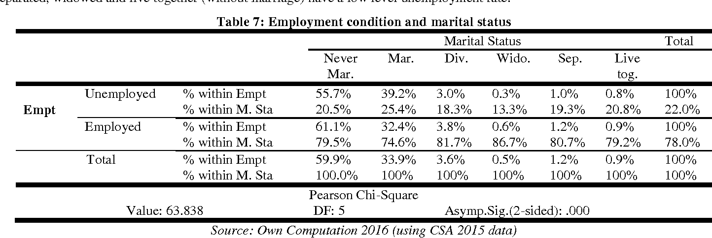 Table 7 from Determinants of Youth Unemployment in Urban