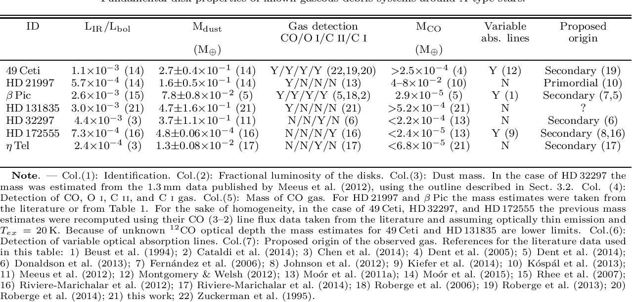 Gas Around Me >> Table 5 From Discovery Of Molecular Gas Around Hd 131835 In